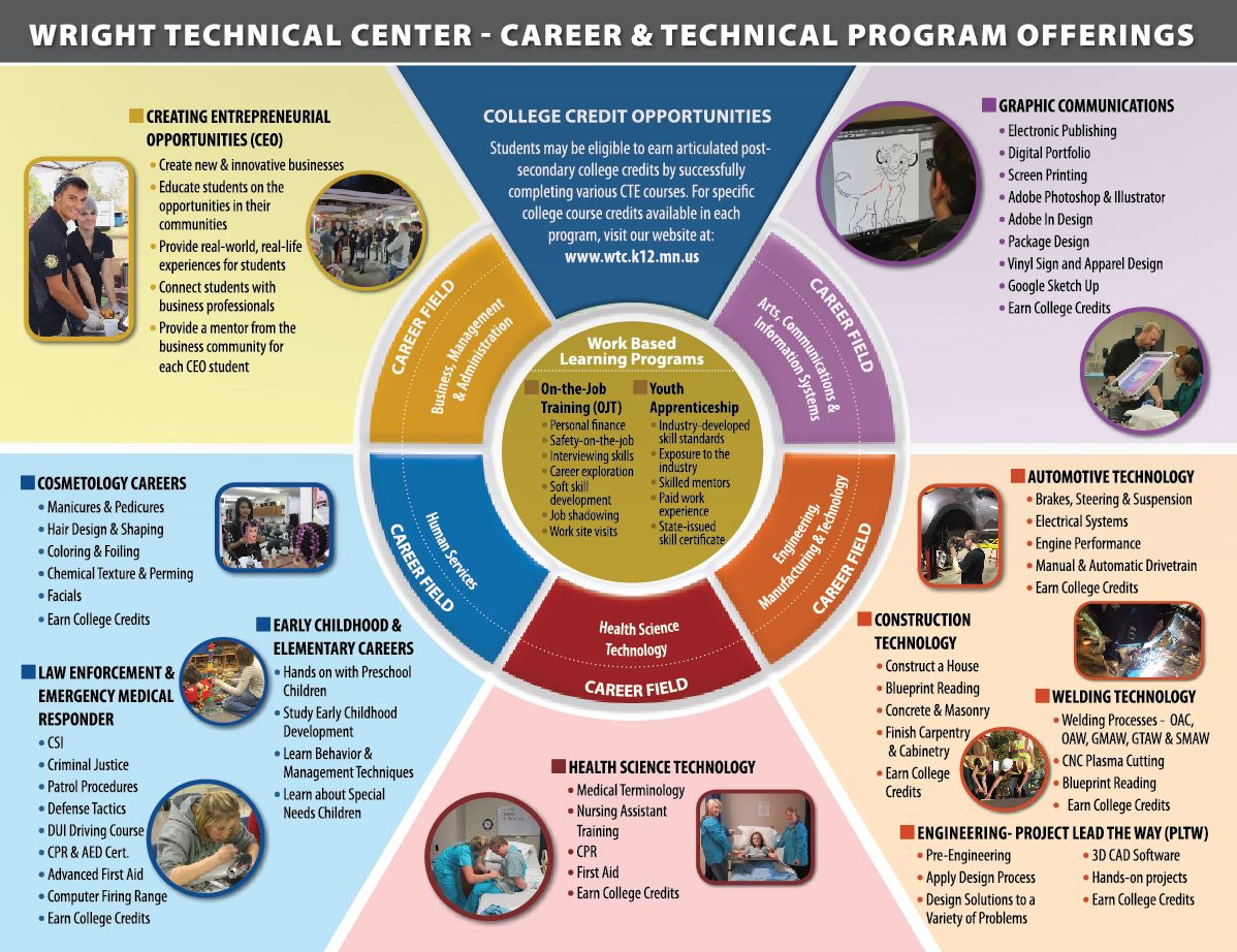 Career - Technical Programs - Wright Tech Center - Buffalo MNWright